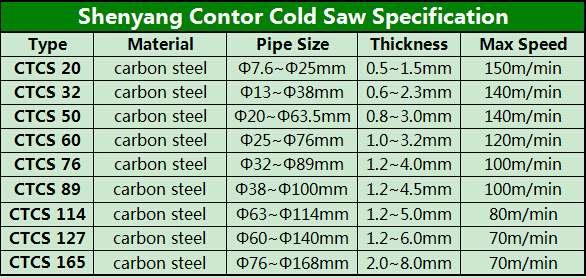 Contor Cold Saw Catalog